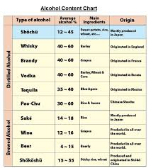 Alcohol Percentage In Drinks Chart 72 Memorable Alcohol Volume Chart
