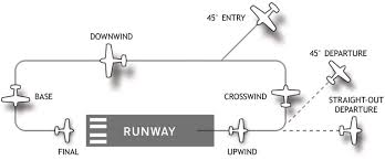 What Is Pattern Interesting What Is The Purpose Of A Traffic Pattern Aviation Stack Exchange