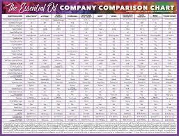 Essential Oil Company Comparison Chart 31 Oils Essential