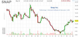 Snap Inc Tik Tok Is One More Reason To Short Snap Inc