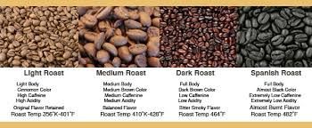 The darker the roast the more soluble to coffee will be i.e. Different Shades Of Coffee Union Place Coffee Roasters