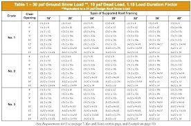 Header Span Chart Load Bearing Wall Header Pro73 Co