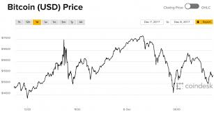 Bitcoin Volatility Chart Bitcoin Price This One Chart Shows Just How Volatile