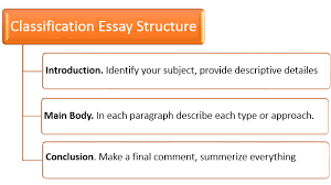 essay templates for college cant finish thesis college book essay on the structure of algae biology soil management click here for a more complex