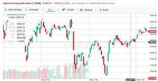 Chart Saham Online Mengenal Line Chart Bar Chart Dan Candlestick Chart Dalam