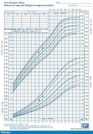 Boy Height Chart Calculator Baby Weight Height Chart Lamasa Jasonkellyphoto Co