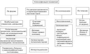Дипломная работа Психологические и психофизиологические аспекты  Пневмония может быть как самостоятельным заболеванием так и развиваться на фоне других патологических состояний другие болезни травмы послеоперационный