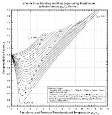 Standing Katz Chart Real Gas Z Factor As Attributed To Standing And Katz 9