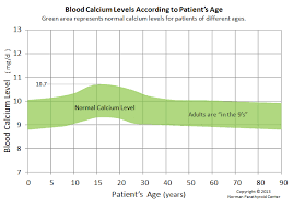 Blood Calcium Normal Ranges According To Age