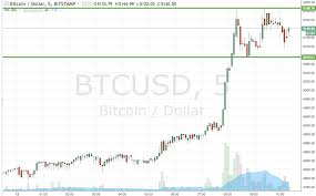 Bitcoin Price Watch Heres Whats On Right Now Newsbtc