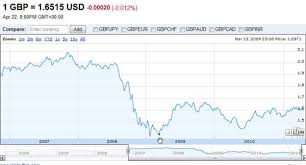Gbp Usd Fx Rate Chart Foreign Exchange Rates