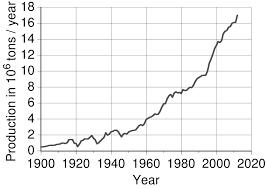 Scrap Copper Wire Prices Chart Peak Copper Wikipedia