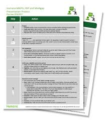 Humana medicare supplement insurance provides coverage not offered by traditional medicare. Humana Mapd Pdp And Medigap 10 Step Selling Process