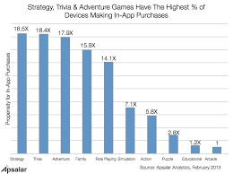 Chart Game App Top Mobile Game Categories By In App Purchases Engagement