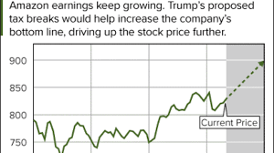 What Is The Current Price For Amazon Stock