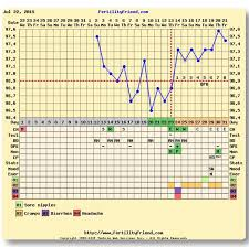 Bbt Chart Bfp Triphasic Chart Bfp Glow Community