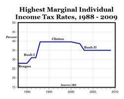 Realclearmarkets Chart Marginal Tax Rates