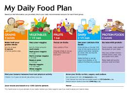 Daily Meal Chart For Good Health 14 Uncommon Balanced Diet Chart Daily Routine
