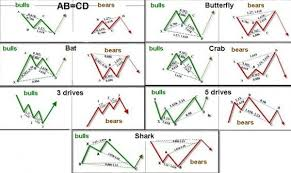 Chart Patterns Extraordinary Display Tables Chart Patterns TraderMentality
