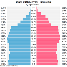 France Population 2016 Facts Charts And Explanations