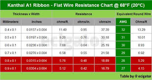 Wire Resistance Chart