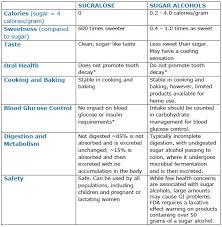 Sugar Alcohol Chart What Are Sugar Alcohols Splenda Living Blog