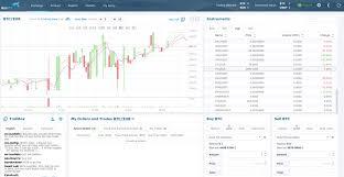 Thinkorswim Bitcoin Chart Bitcoin Trade On Thinkorswim Ethereum Classic 2018 Price