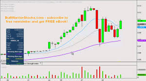 Ambs Stock Trading Chart_ 12 28 2012