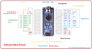 It is a microcontroller board developed by arduino.cc and based on atmega328p / atmega168.arduino boards are widely. Introduction To Arduino Nano The Engineering Projects