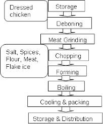 Process Flow Diagram Of Chicken Ball Download Scientific