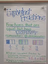 Equivalent Fractions Anchor Chart 4th Grade 4 Nf 1 Lessons Tes Teach