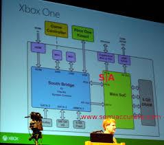 xbox one technical specs blu ray forum