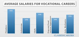 vocational school careers vocational careers under fontanacountryinn com