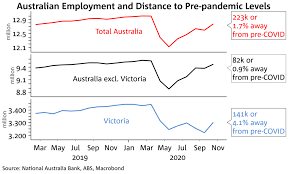 Events are counted in the victorian data set if the case is being managed in victoria. Amw Labour Market Improving More Quickly Than Expected Business Research And Insights