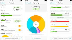 Online Budgeting Why You Should Be Using Mint Or Another Online Budgeting