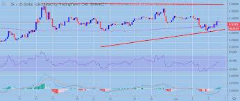 0x Price Analysis Zrx Usd Bullish Consolidation