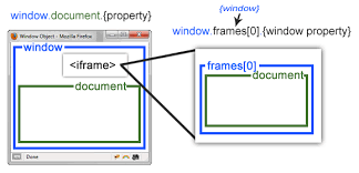 javascript window object with iframe