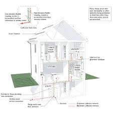 Home Water Treatment Systems Make Your House Alternative Water Ready Cmhc