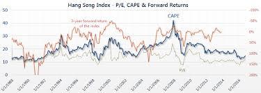 Hong Kong Hang Seng P E Cape Ratio 2019 Siblis Research