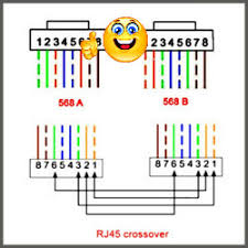rj45 how does it work straight and crossed rj45 wiring diagram