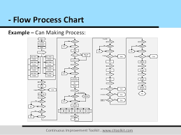 Process Chart Example Flow Process Chart