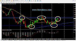 How To Analyse Forex Charts Analysis Forex Charts Trading Neural Network Software