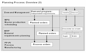 Erp Pp Erp Operations Community Wiki