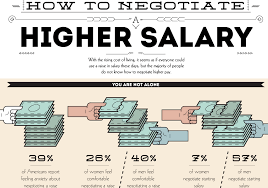 Huffington Post Article How To Win At Negotiating Your Next
