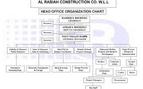 Construction Company Org Chart Construction Company Organizational Chart Architectural