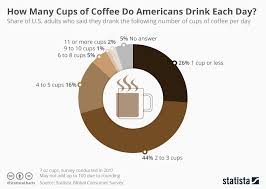 Chart How Many Cups Of Coffee Do Americans Drink Each Day