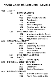 The Structure Of The Nahb Chart Of Accounts Builder Academy