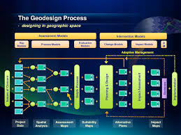 Evaluation Design Models The Geodesign Process Designing In Geographic Space