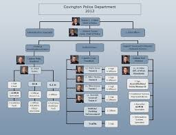 Riverside Sheriff Org Chart Table Of Contents 7 Organizational Chart 8 The Philisophy Of