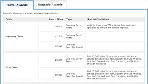 United Mileageplus Dynamic Award Pricing Trend One Mile